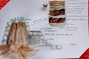 Anleitung zum Erstellen eine Beetes