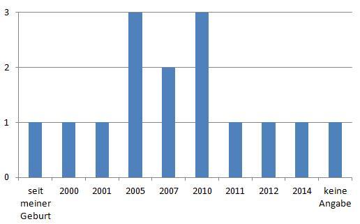 Grafik der Antworten der Befragten: Jeweils eine Person seit ihrer Geburt, 2000, 2001, 2011, 2012, 2014 und keine Angabe. Jeweils drei Personen sind seit 2005 und 2007 ehrenamtlich aktiv, zwei Personen seit 2007.