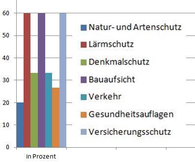 Hürden: Natur- und Artenschutz, Lärmschutz, Denkmalschutz, Bauaufsicht, Verkehr, Gesundheitsfragen, Versicherungsschutz