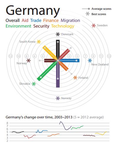 Eine Analyse der deutschen Entwicklungspolitik des Jahres 2013. © Center for Global Development // URL: http://www.cgdev.org/sites/default/files/archive/doc/CDI_2013/Country_13_Germany_EN.pdf