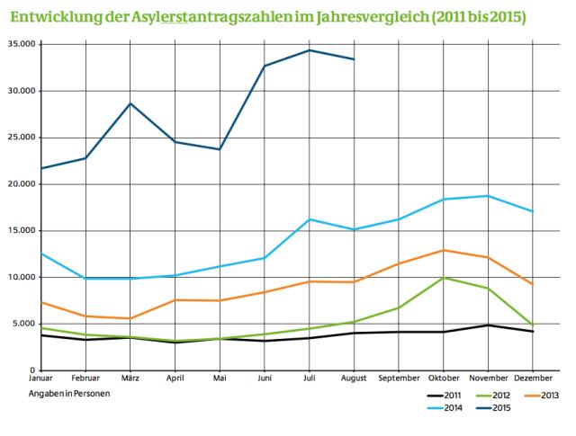Entwicklung der Asylerstantragszahlen im Jahresvergleich 2001 bis 2015 Quelle: https://www.bamf.de/SharedDocs/Anlagen/DE/Downloads/Infothek/Statistik/Asyl/statistik-anlage-teil-4-aktuelle-zahlen-zu-asyl.pdf?__blob=publicationFile