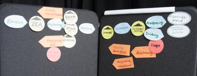 Auf vielen verschiedenen Karteikarten wird deutlich, wie komplex die Ansylantragsstellung ist.
